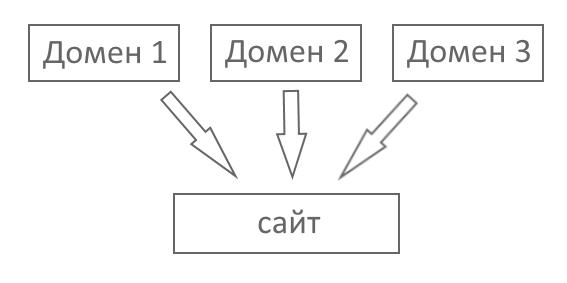 Алисас (синоним) домена