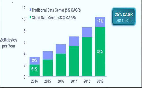Рост использования облачных дата-центров.
