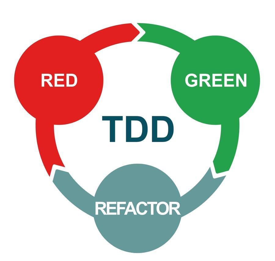 Красный зеленый рефакторинг