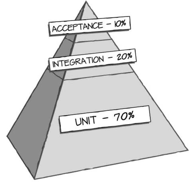 Тестовая пирамида